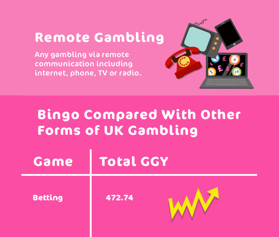 bingo compared to uk gambling sectors